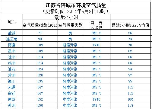 5月8日江苏13市空气质量盐城最好 苏州最差