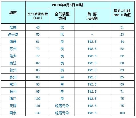 9月6日江苏空气质量排名:盐城最好 南京最差