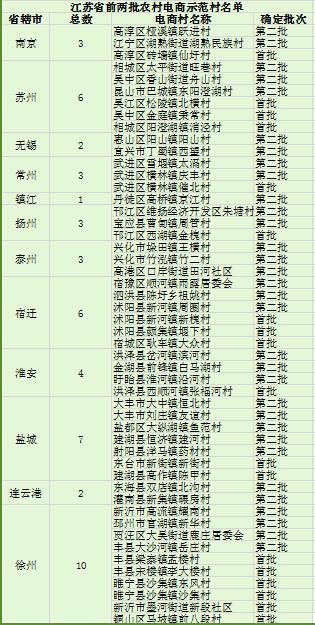 江苏力推电子商务进农村 徐州盐城等地打头阵