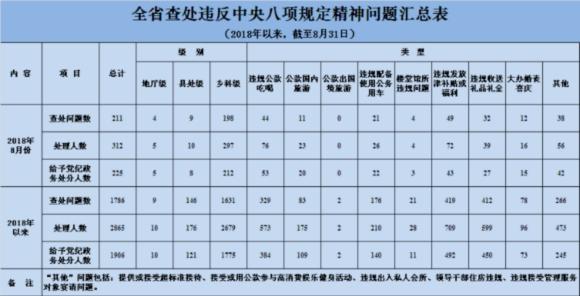 江苏省8月查处违反中央八项规定精神