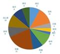 """10月,""""百姓呼声""""栏目共收到投诉101条,已回复28条,回复率为27.72%。回复量方面,六市获得回复,其中盐城、泰州回复量占比最多..."""