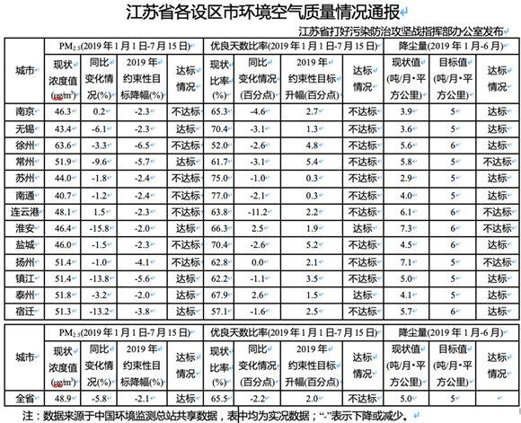 江苏发布各设区市环境空气质量 7市PM2.5浓度降幅未达标