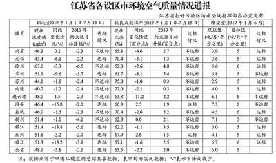 江苏通报空气质量:南京等6市PM2.5浓度降幅达标