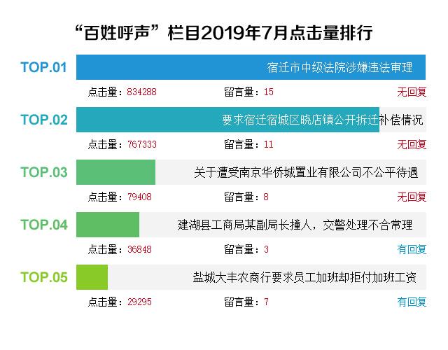 7月江苏问政简报:绿地地产、江苏电信等企业遭投诉
