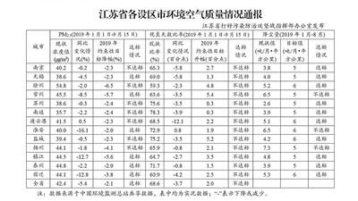 江苏通报13市环境空气质量:优良天数比升幅均不达标