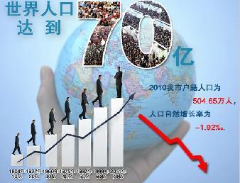 人口老龄化_2011年全球人口