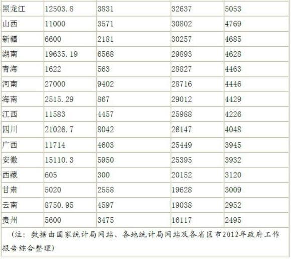 各省市人均gdp2021_广东各市GDP数据出炉,阳江竟排在...