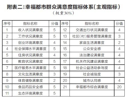 南京63项考评指标体现幸福都市