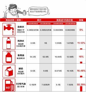 """出的有关各种\""""1升液体\""""的价格引发热议大家发现汽油价紧追牛奶..."""