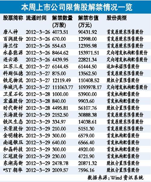 近180亿限售股解禁 警惕原始股套现打压股价