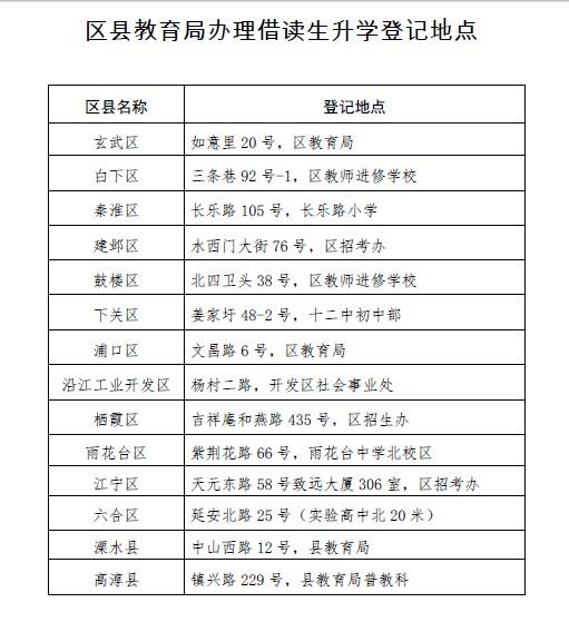 南京小升初v初中备案借读生需回初中跨区乌鲁木齐原籍图片