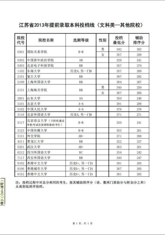 江苏其他院校提前批次本科录取投档线公布