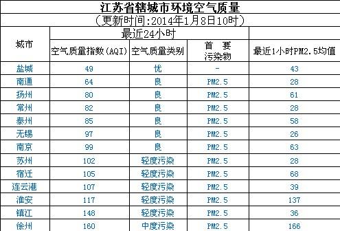 1月8日江苏空气质量排名:盐城最好 徐州最差
