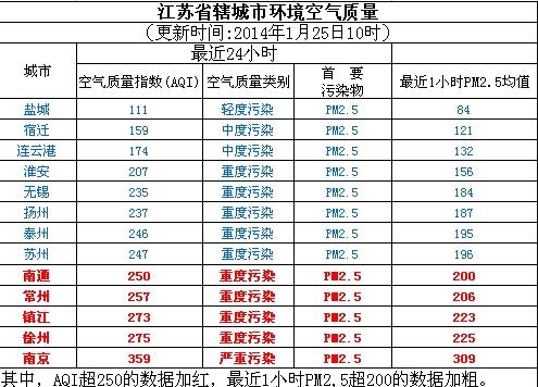 1月25日江苏空气质量排名:盐城最好 南京最差
