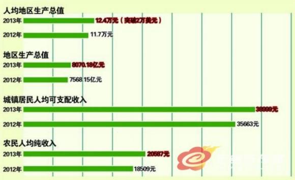 陕西人均GDP何时突破2万美金_陕西美食图片