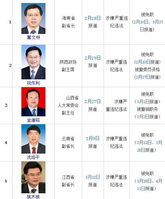 华润董事长宋林系今年第7位被查省部级官员_