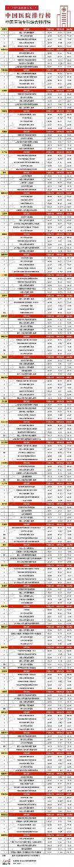 江苏省医院排行榜_江苏十强医院排名:徐州市中心医院第8,苏州大学附一院跻身前四