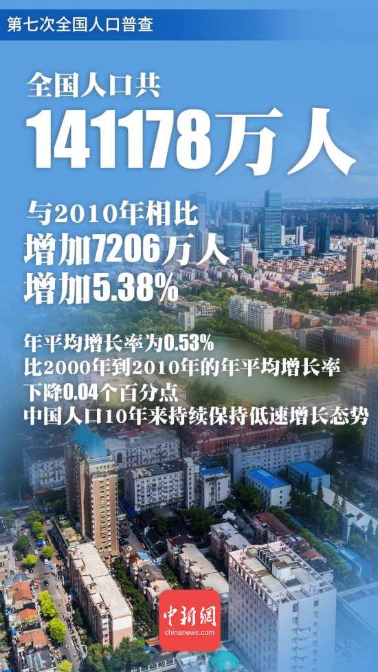 现在中国有多少亿人口_两年新生人口减少323万,老年人口高达1.8亿,中国制造业