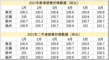 国家统计局发布70个大中城市商品住宅销售价格变动情况统计数据